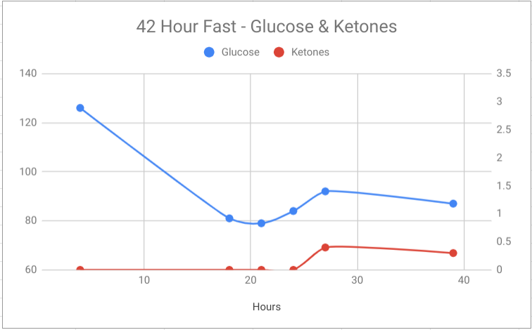 Healthy Experiment – First 42 hour fast